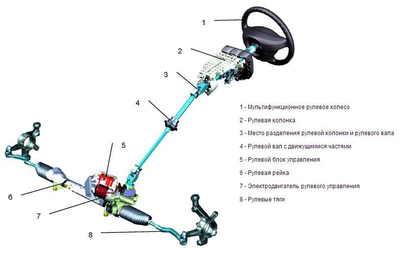 диагностика рулевого управлениа