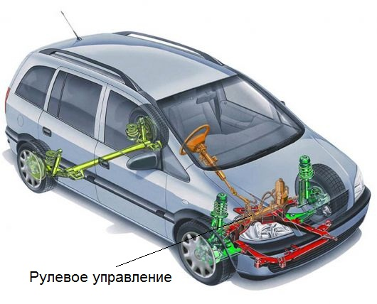 рулевое управление ремонт